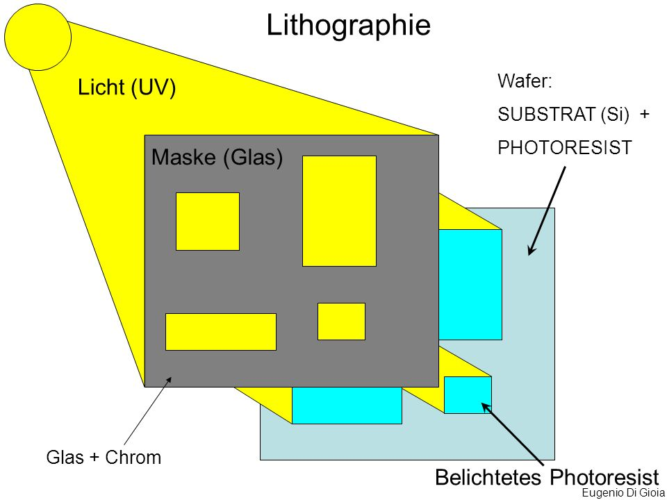 Lithographie Licht (UV) Maske (Glas) Belichtetes Photoresist Wafer: