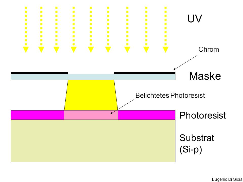 UV Chrom Maske Belichtetes Photoresist Photoresist Substrat (Si-p)