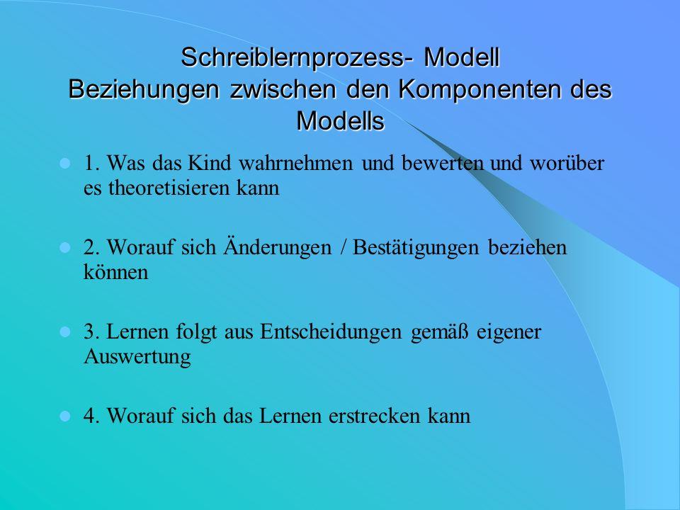 Schreiblernprozess- Modell Beziehungen zwischen den Komponenten des Modells
