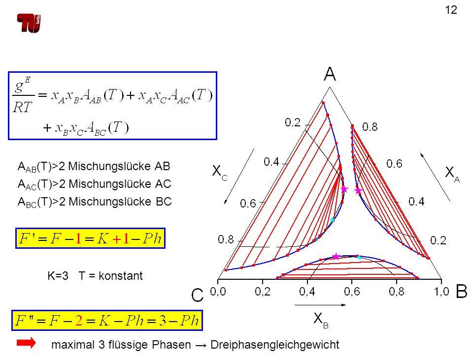 AAB(T)>2 Mischungslücke AB