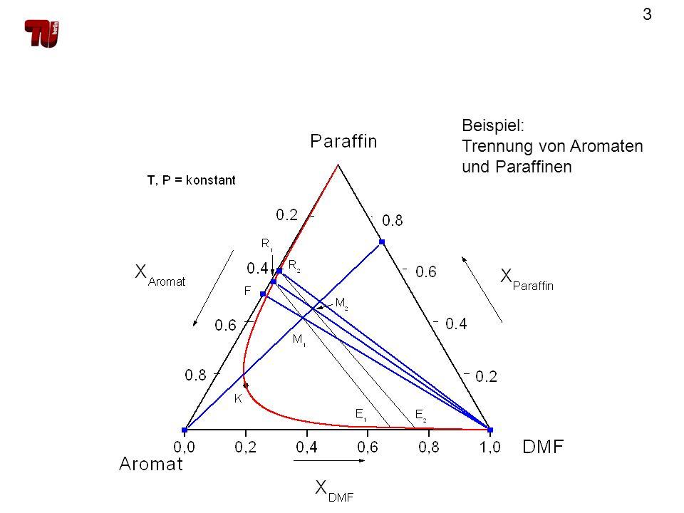 Beispiel: Trennung von Aromaten und Paraffinen