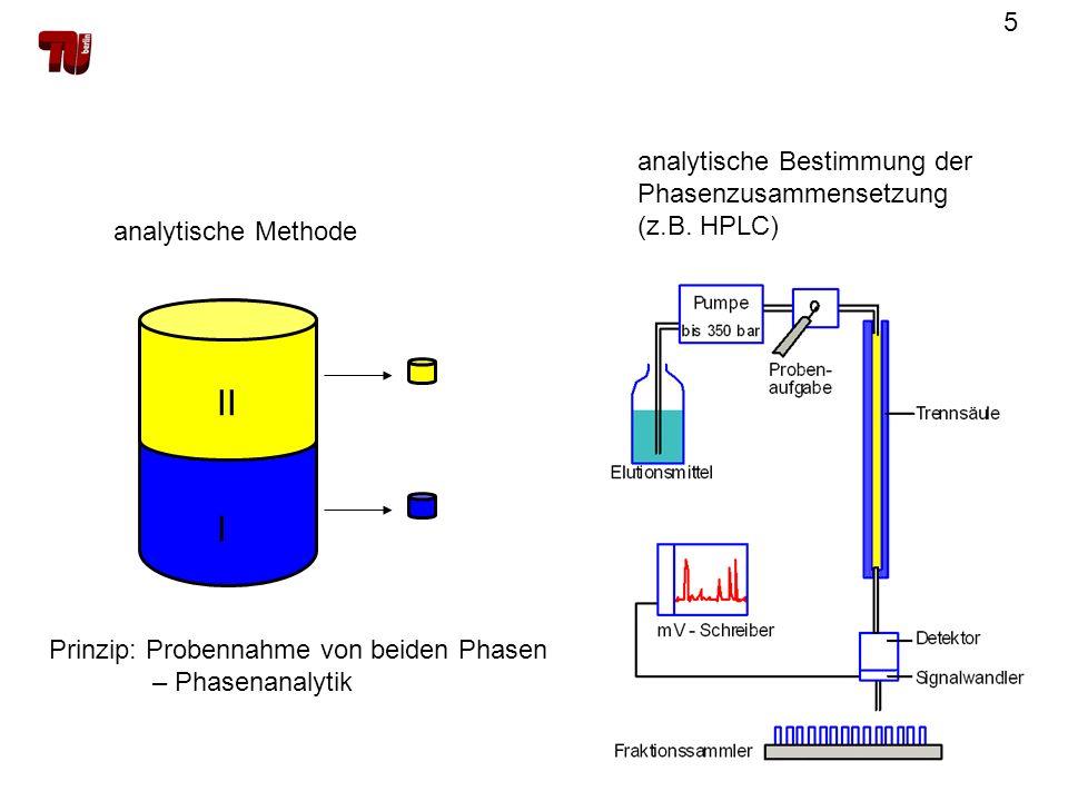 II I analytische Bestimmung der Phasenzusammensetzung (z.B. HPLC)