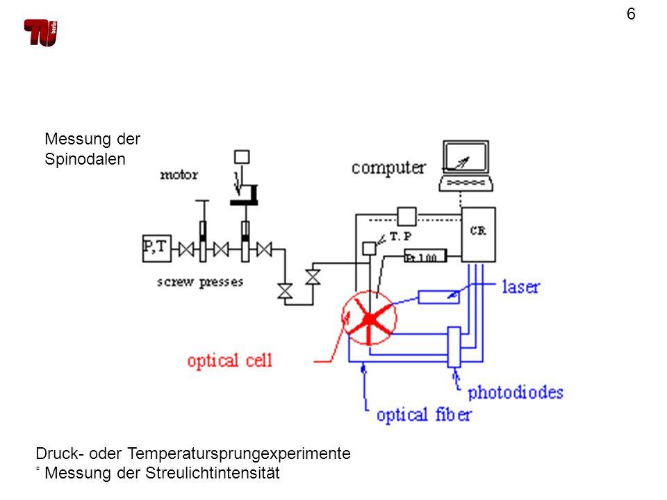 Messung der Spinodalen Druck- oder Temperatursprungexperimente ® Messung der Streulichtintensität