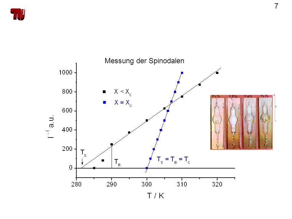 Messung der Spinodalen