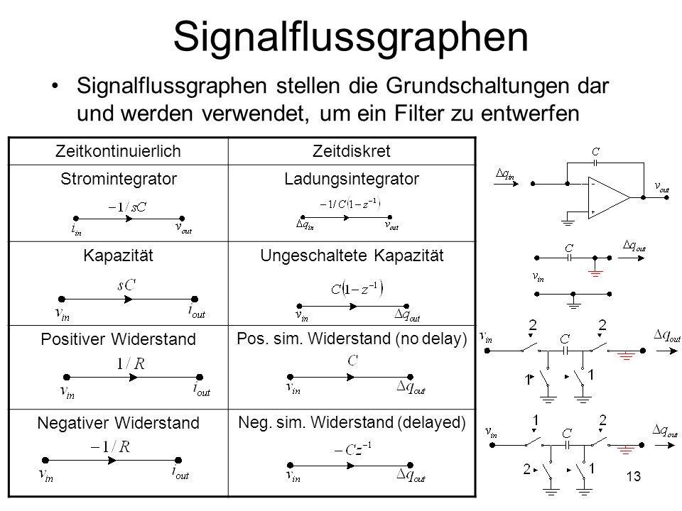 Signalflussgraphen Signalflussgraphen stellen die Grundschaltungen dar und werden verwendet, um ein Filter zu entwerfen.