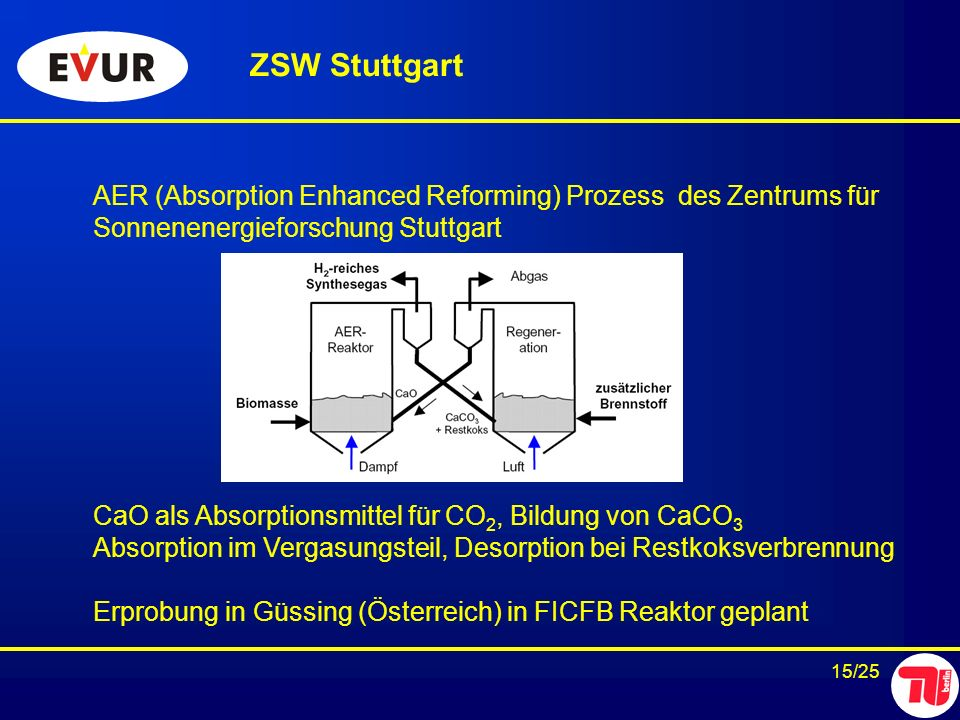 ZSW Stuttgart AER (Absorption Enhanced Reforming) Prozess des Zentrums für. Sonnenenergieforschung Stuttgart.