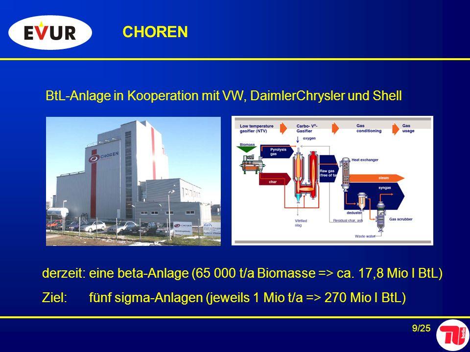 CHOREN BtL-Anlage in Kooperation mit VW, DaimlerChrysler und Shell