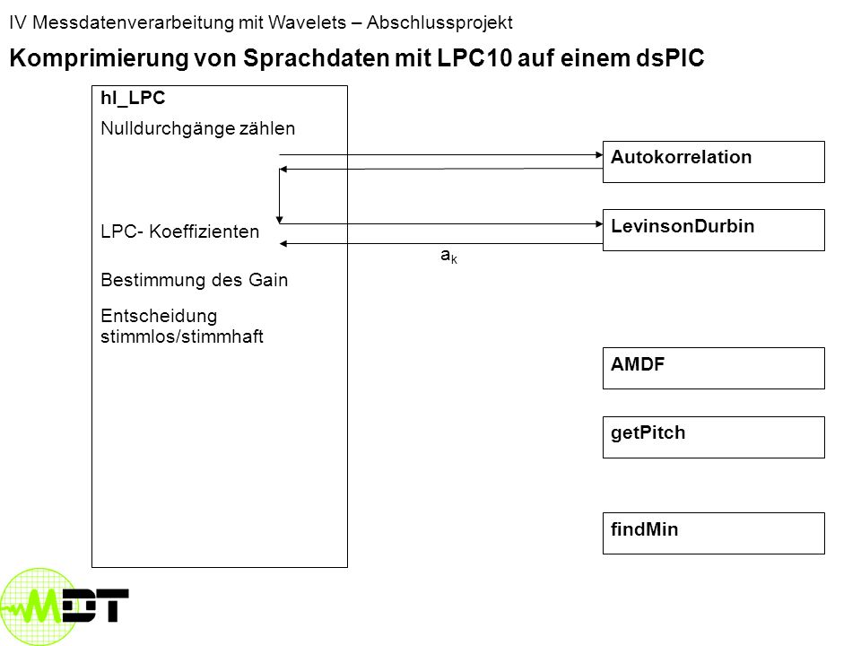 Komprimierung von Sprachdaten mit LPC10 auf einem dsPIC