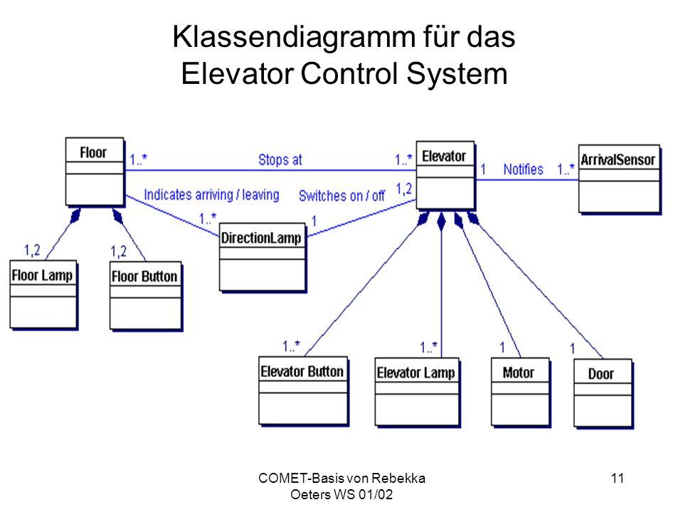 Klassendiagramm für das Elevator Control System
