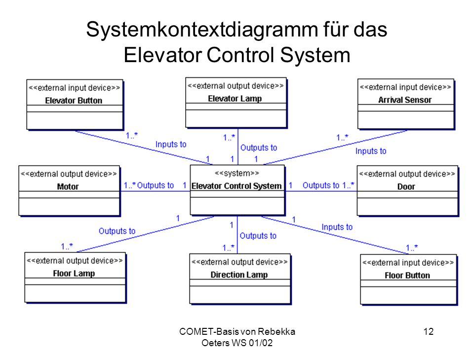 Systemkontextdiagramm für das Elevator Control System