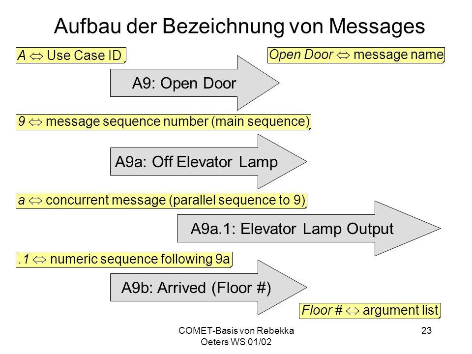 Aufbau der Bezeichnung von Messages