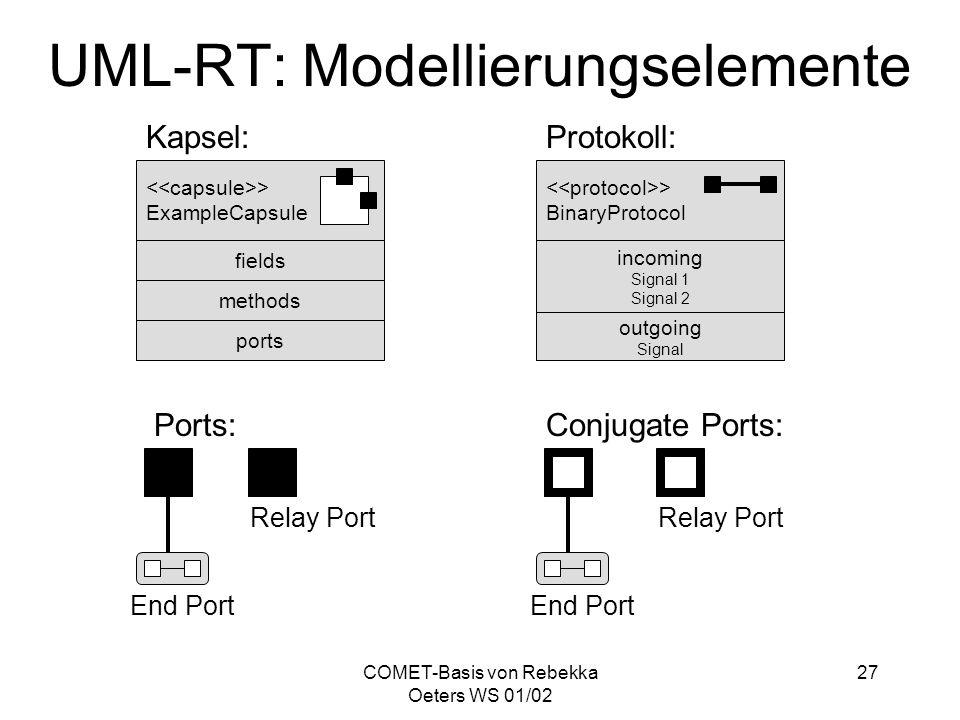 UML-RT: Modellierungselemente
