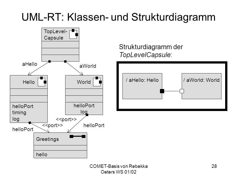 UML-RT: Klassen- und Strukturdiagramm