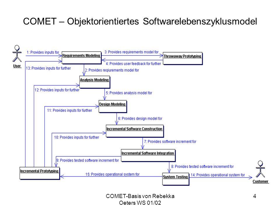 COMET – Objektorientiertes Softwarelebenszyklusmodel
