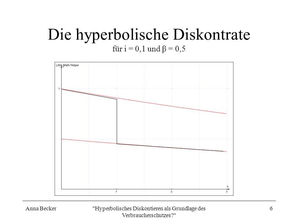 Die hyperbolische Diskontrate für i = 0,1 und β = 0,5