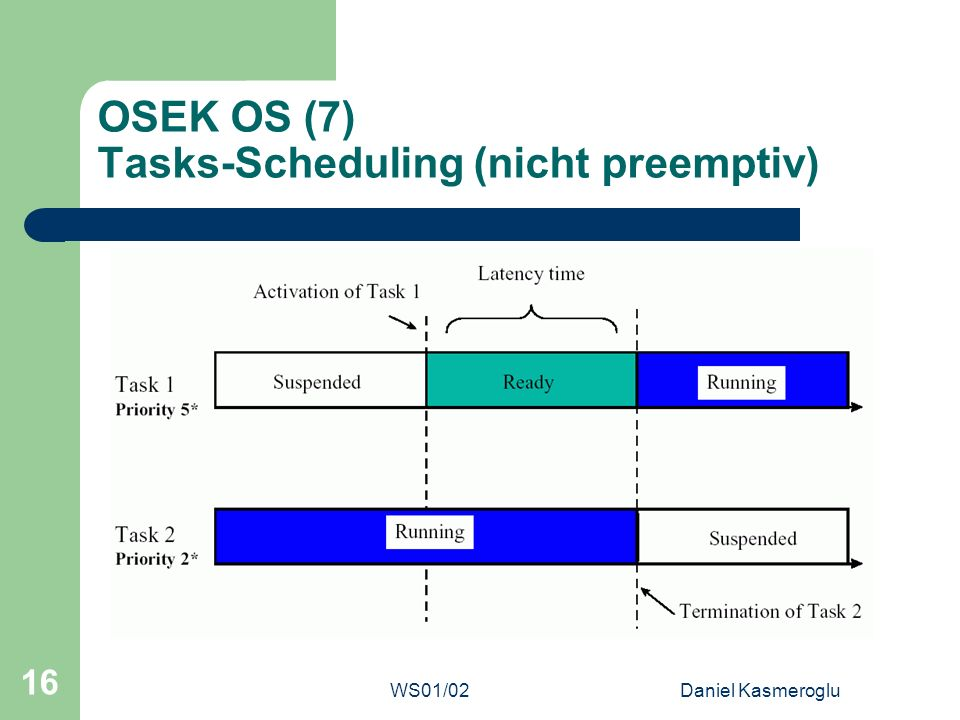OSEK OS (7) Tasks-Scheduling (nicht preemptiv)