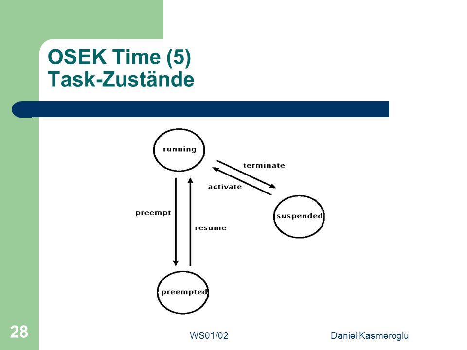 OSEK Time (5) Task-Zustände