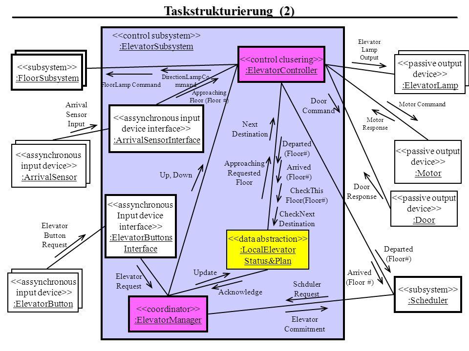 _______________________Taskstrukturierung_(2)_________________________