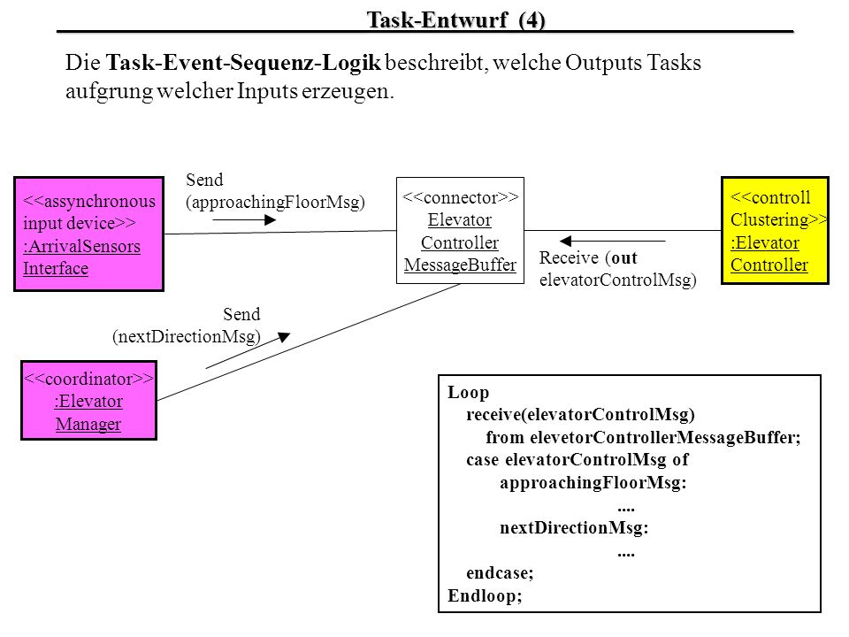 __________________________Task-Entwurf_(4)_____________________