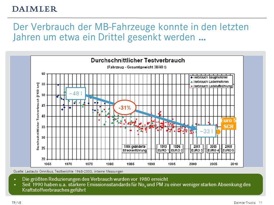 Quelle: Lastauto Omnibus, Testberichte 1968-2003, interne Messungen