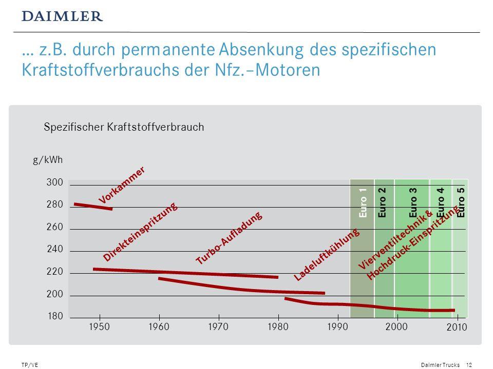 … z.B. durch permanente Absenkung des spezifischen Kraftstoffverbrauchs der Nfz.–Motoren