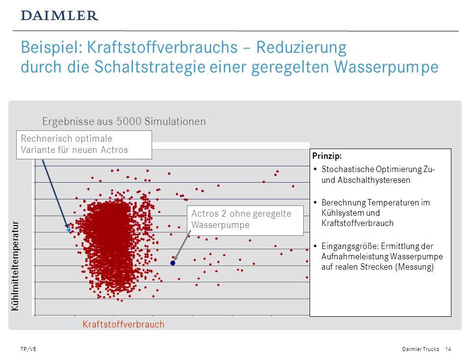 Beispiel: Kraftstoffverbrauchs – Reduzierung durch die Schaltstrategie einer geregelten Wasserpumpe