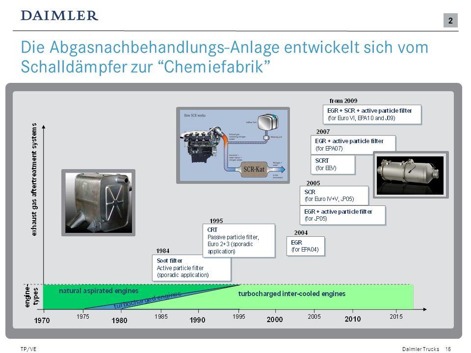 2 Die Abgasnachbehandlungs-Anlage entwickelt sich vom Schalldämpfer zur Chemiefabrik