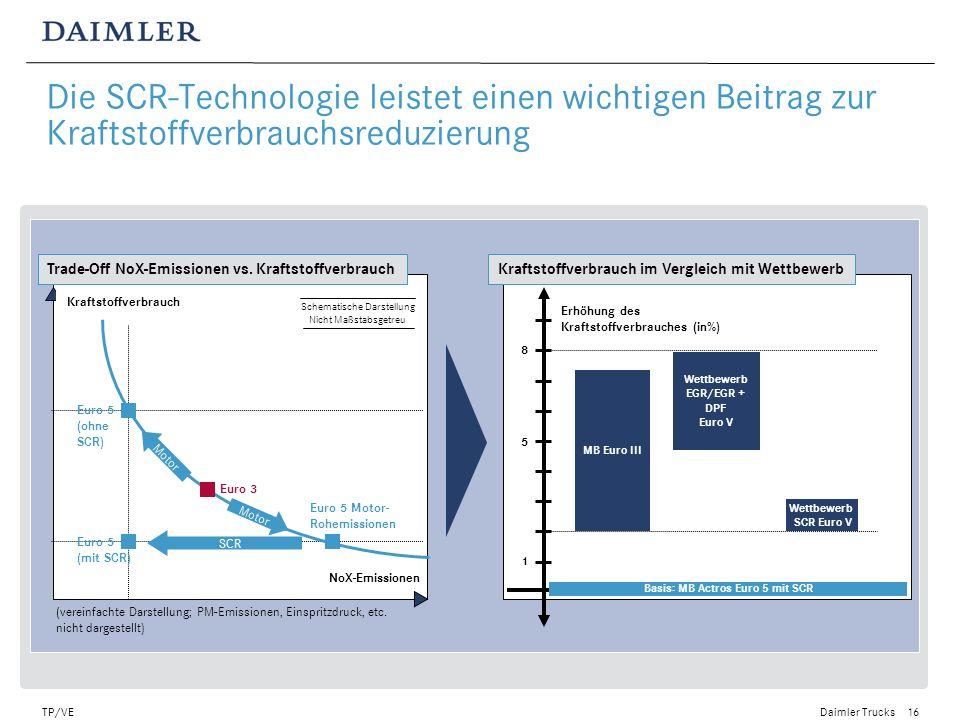 Wettbewerb EGR/EGR + DPF Basis: MB Actros Euro 5 mit SCR