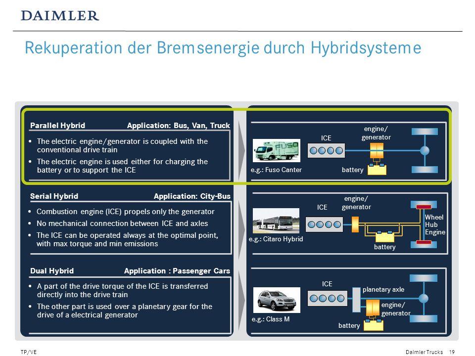 Rekuperation der Bremsenergie durch Hybridsysteme