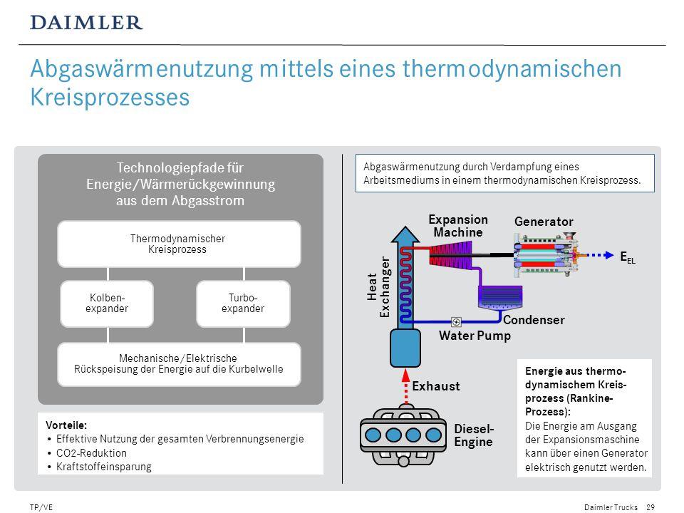 Abgaswärmenutzung mittels eines thermodynamischen Kreisprozesses