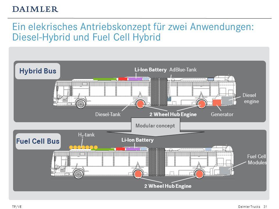 Ein elekrisches Antriebskonzept für zwei Anwendungen: Diesel-Hybrid und Fuel Cell Hybrid