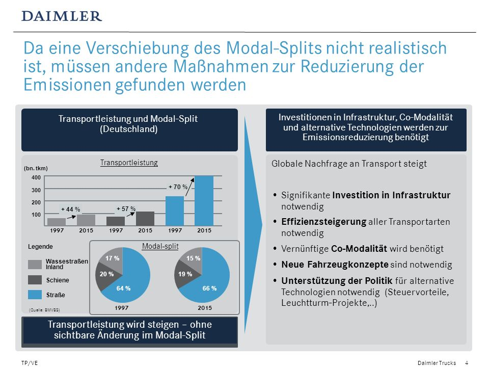 Transportleistung und Modal-Split