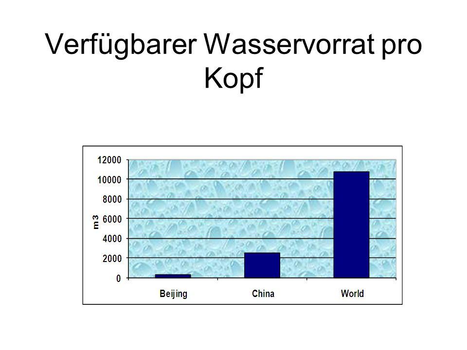 Verfügbarer Wasservorrat pro Kopf