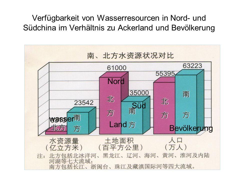Verfügbarkeit von Wasserresourcen in Nord- und Südchina im Verhältnis zu Ackerland und Bevölkerung