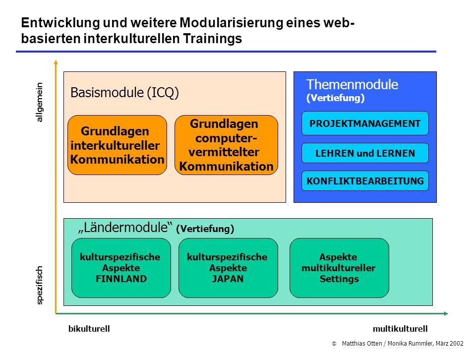 Themenmodule (Vertiefung) Basismodule (ICQ)
