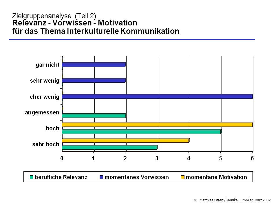 Zielgruppenanalyse (Teil 2) Relevanz - Vorwissen - Motivation für das Thema Interkulturelle Kommunikation