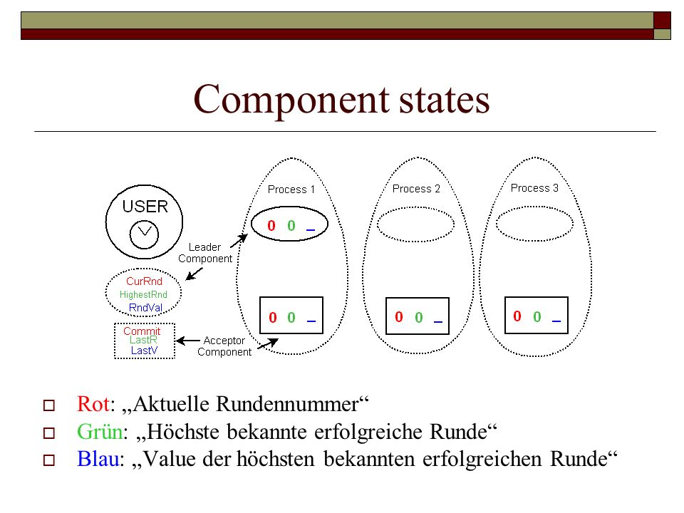"""Component states Rot: """"Aktuelle Rundennummer"""