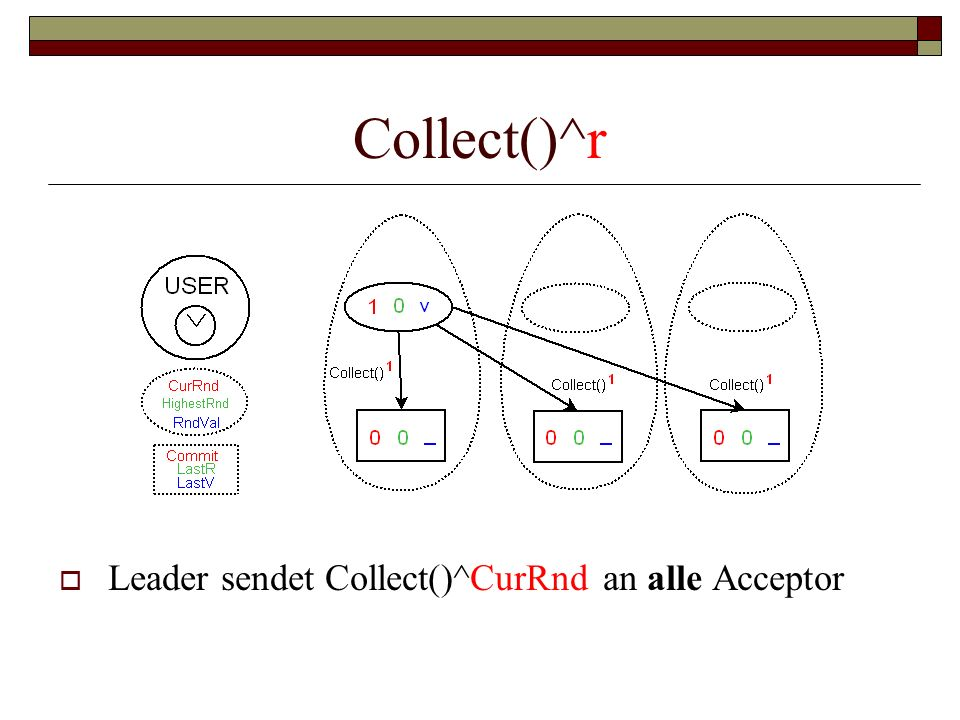 Collect()^r Leader sendet Collect()^CurRnd an alle Acceptor