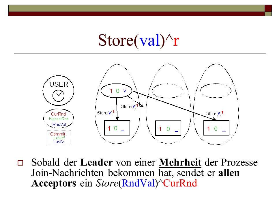 Store(val)^r Sobald der Leader von einer Mehrheit der Prozesse Join-Nachrichten bekommen hat, sendet er allen Acceptors ein Store(RndVal)^CurRnd.