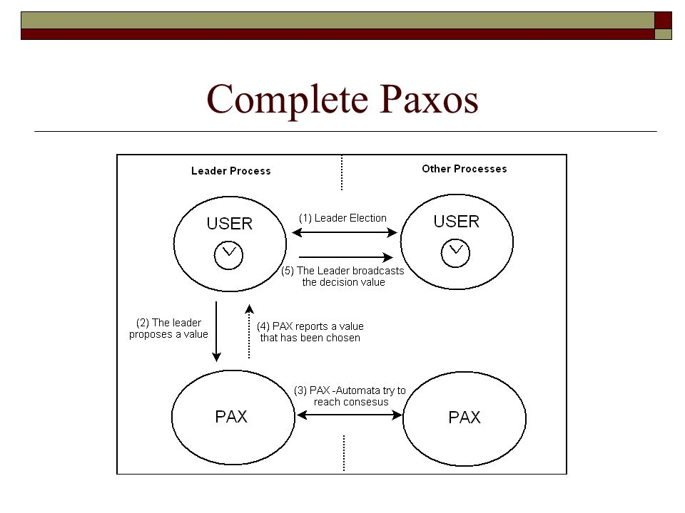 Complete Paxos