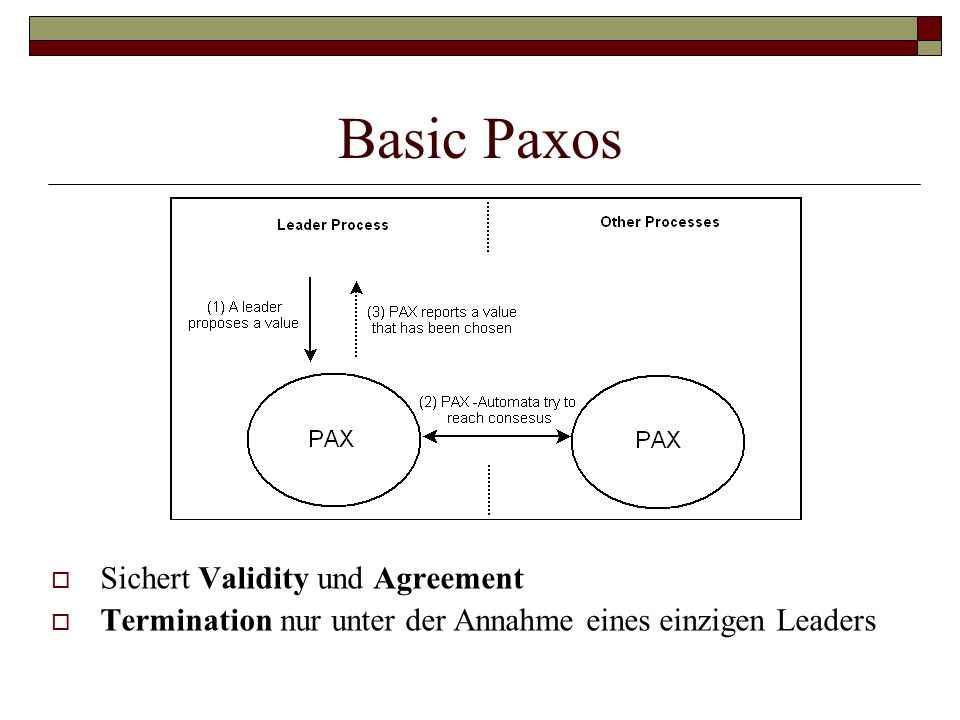 Basic Paxos Sichert Validity und Agreement