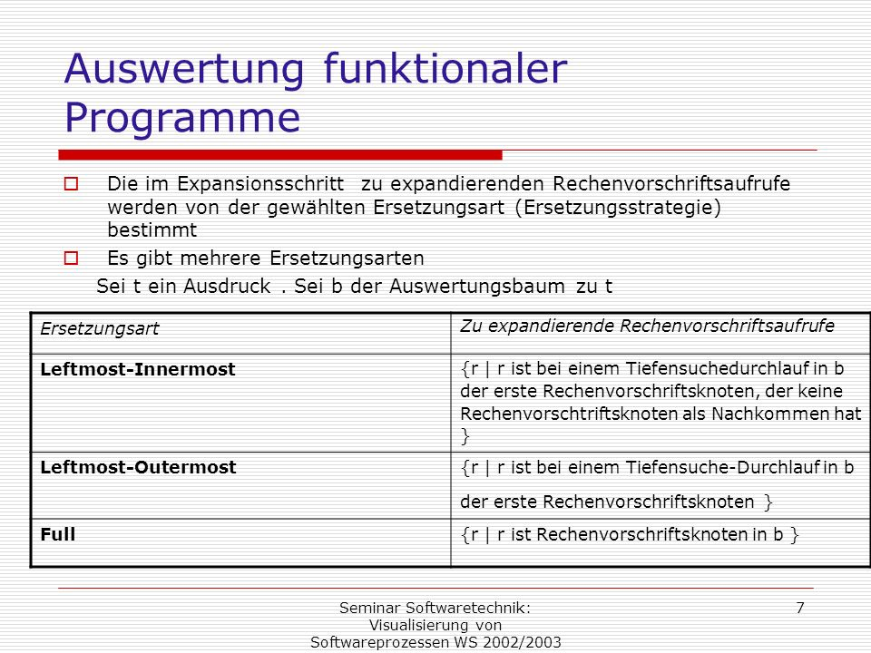 Auswertung funktionaler Programme