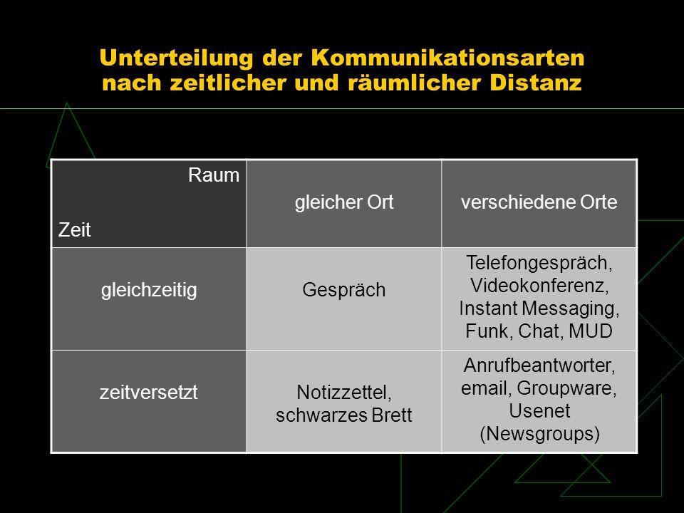 Unterteilung der Kommunikationsarten nach zeitlicher und räumlicher Distanz