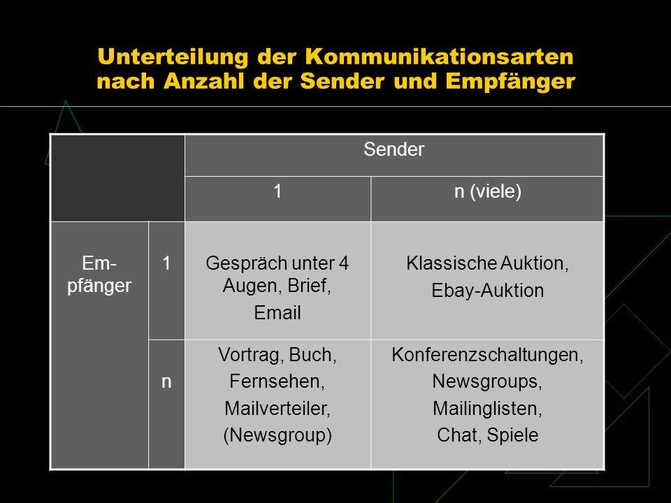 Unterteilung der Kommunikationsarten nach Anzahl der Sender und Empfänger