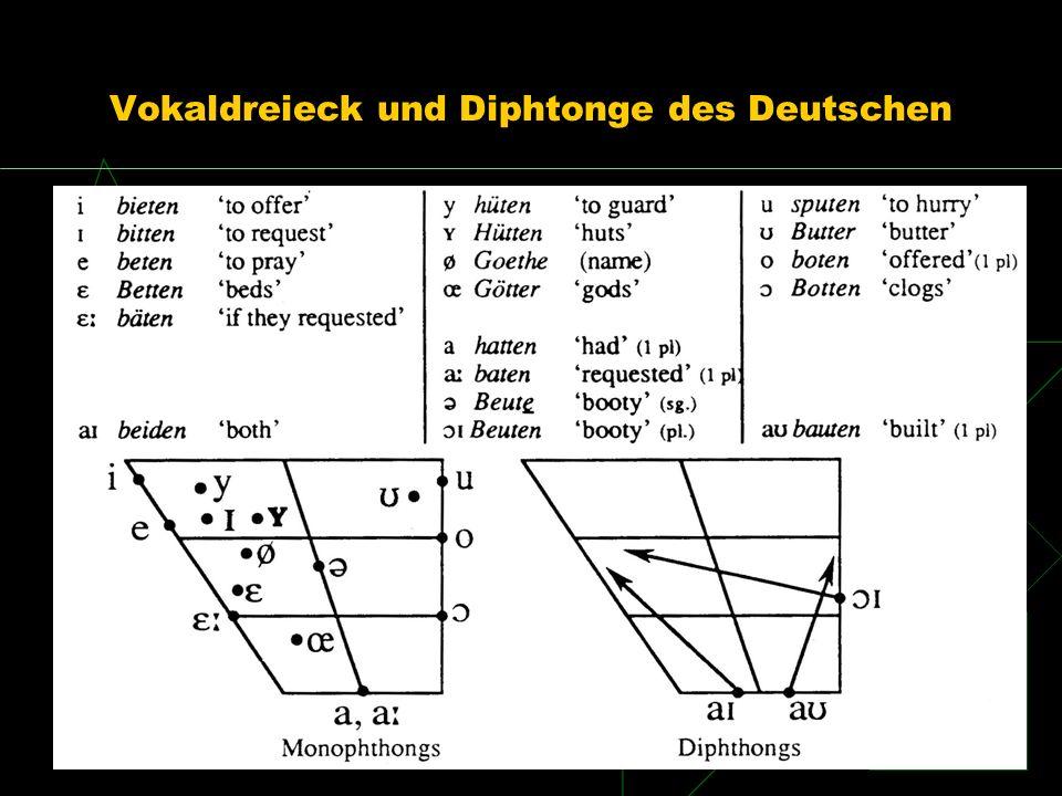 Vokaldreieck und Diphtonge des Deutschen