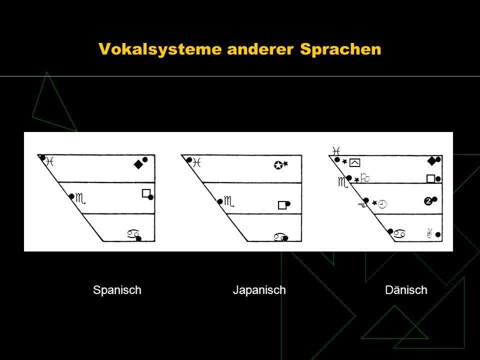 Vokalsysteme anderer Sprachen