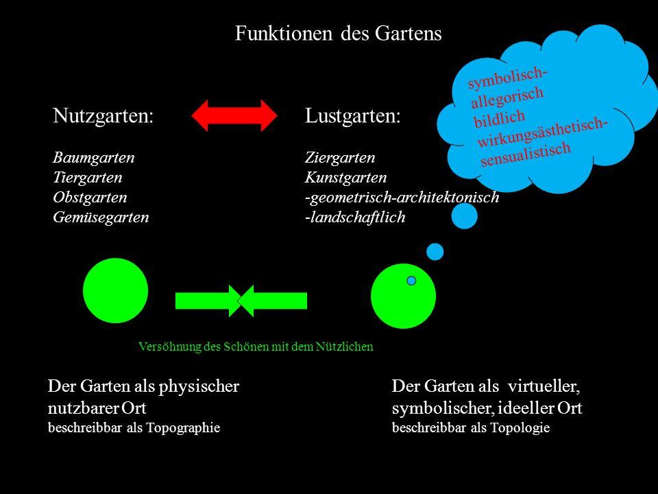 Funktionen des Gartens