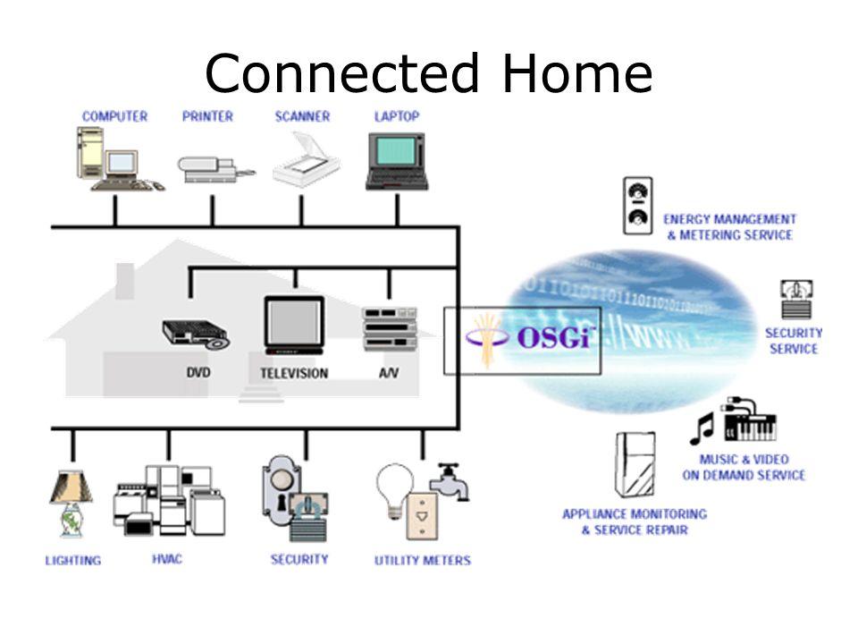 Connected Home Haus der Zukunft  Alle Geräte sind vernetzt.