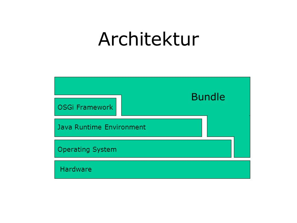 Architektur Bundle OSGi Framework Java Runtime Environment