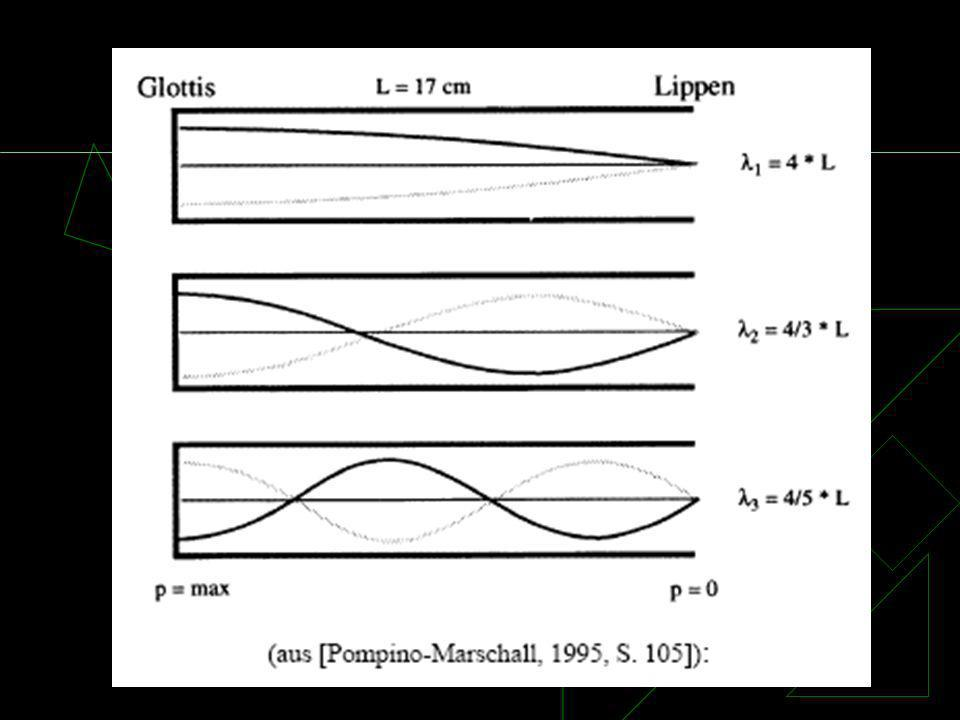 Rohr mit 1.3.5. stehender Welle